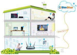 Интернет в частный дом и на дачу в Крыму — SimStar