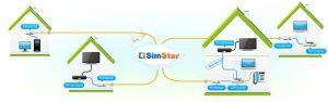 Интернет в частный дом в Симферополе — SimStar